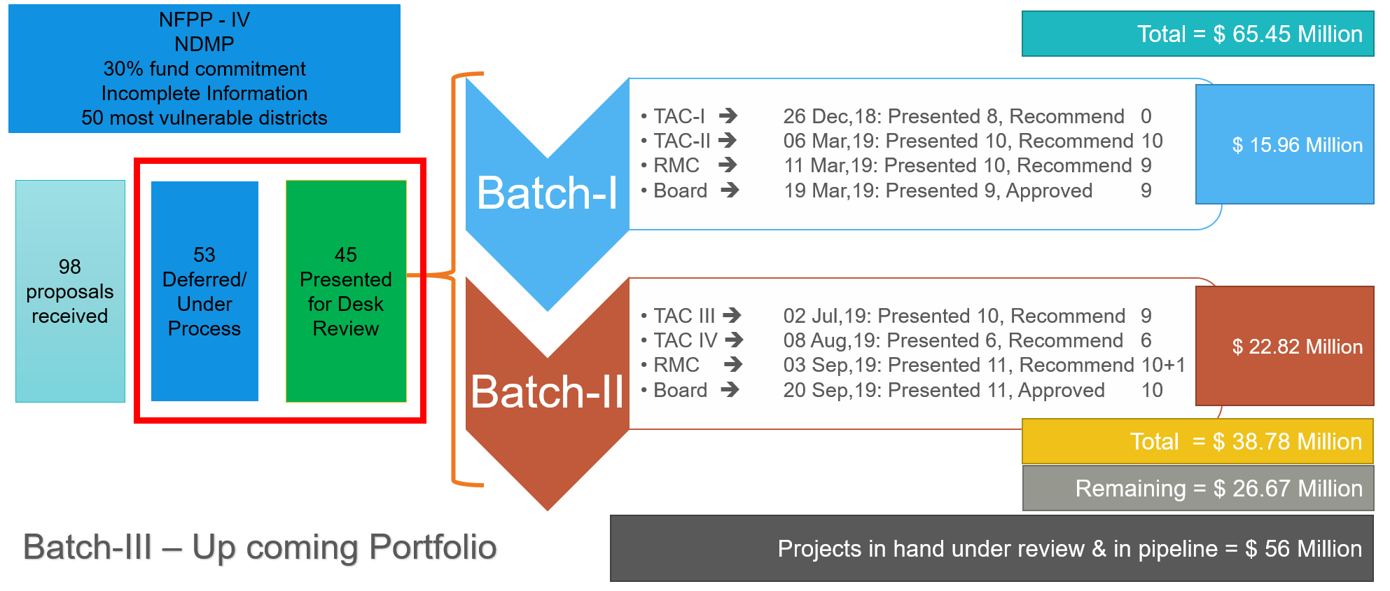 Project Proposal Status Batch (I & II)